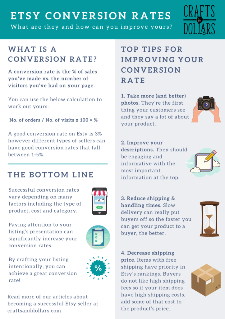 etsy conversion rates infographic